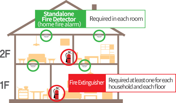 Standalone-type detector(residential fire alarm) - to be installed for each room / fire extinguisher - one or more for each household an each floor